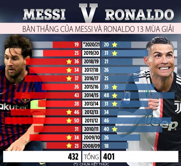 Thống kê về bàn thắng của Messi và Ronaldo trong 13 mùa giải