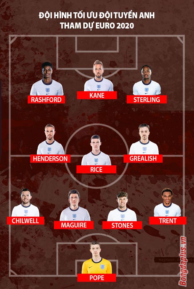 Đội hình tối ưu tuyển Anh tham dự VCK Euro 2020