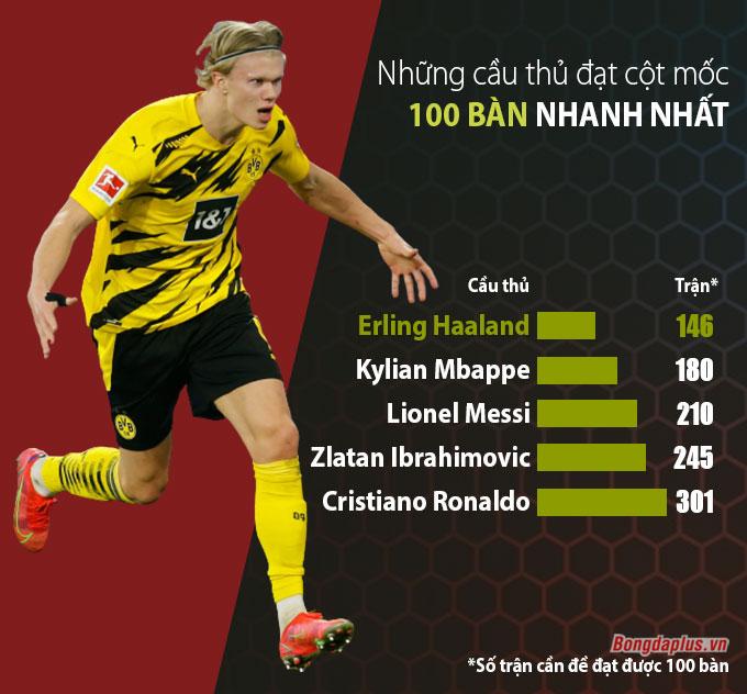 Erling Haaland cán mốc 100 bàn nhanh gấp đôi Ronaldo