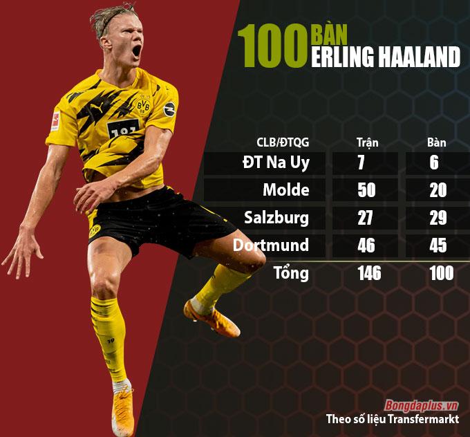 Erling Haaland và cột mốc 100  bàn