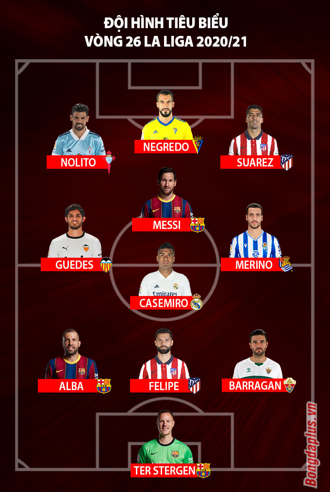 Đội hình tiêu biểu vòng 26 La Liga 2020/21