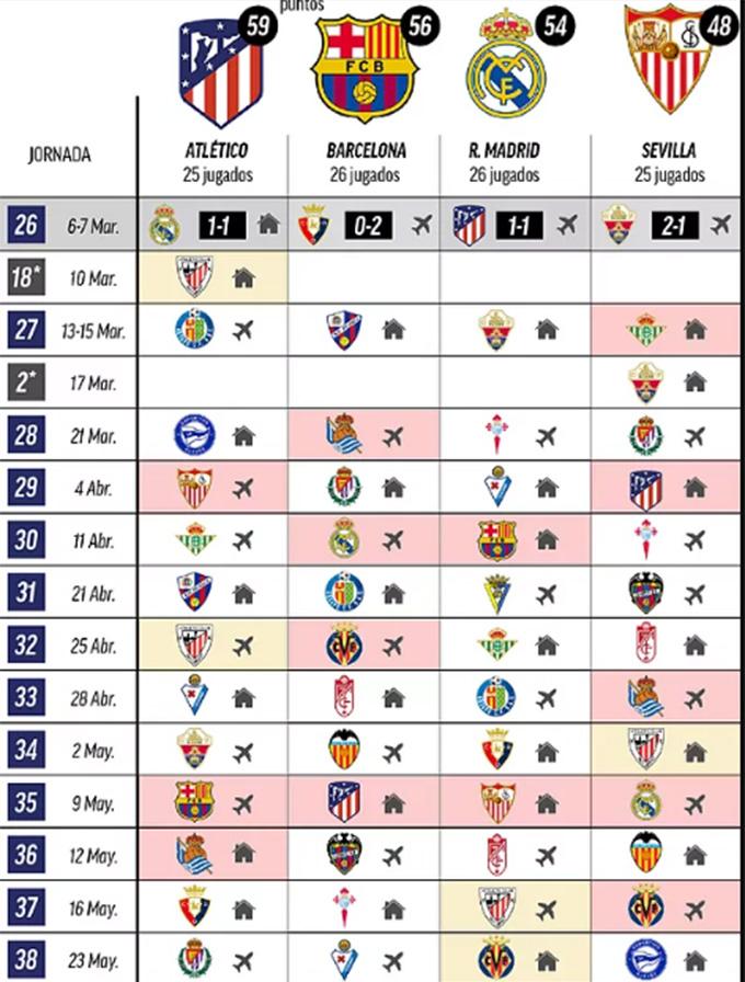 Lịch thi đấu của Atletico, Barca và Real trong phần còn lại của La Liga 2020/21