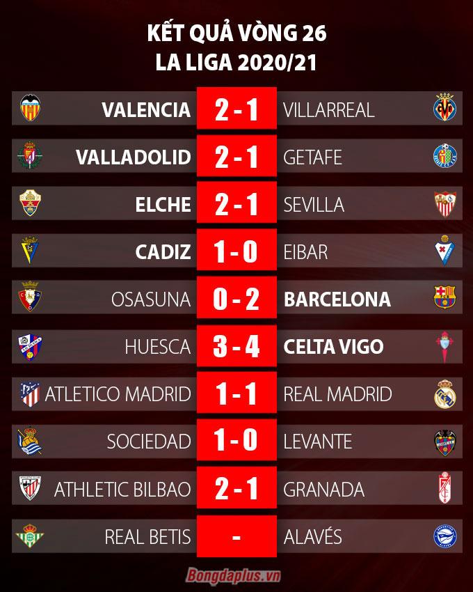 Kết quả vòng 26 La Liga 2020/21