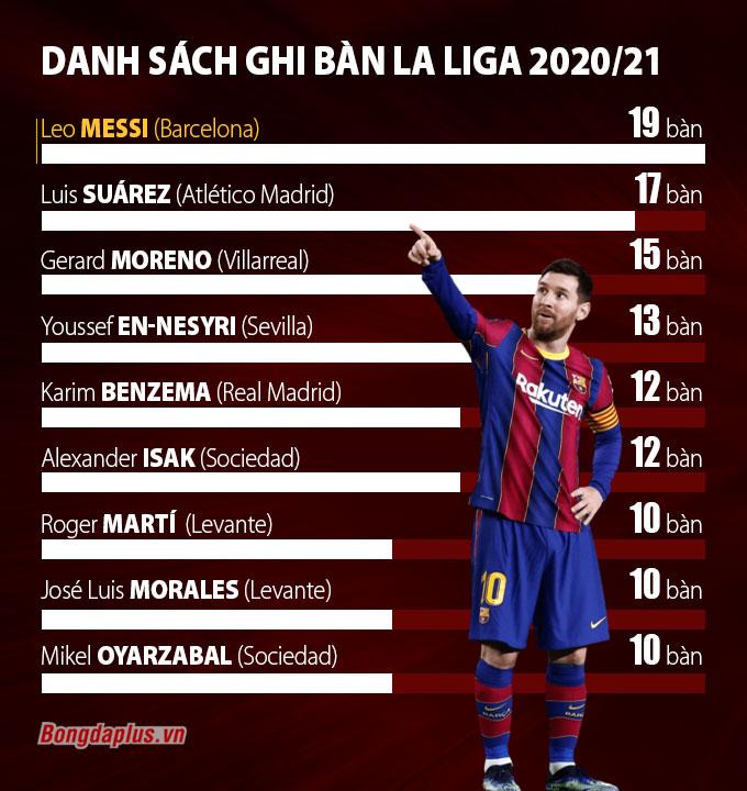 Danh sách Vua phá lưới La Liga 2020/21