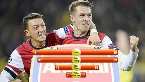 Arsenal: Thuận buồm xuôi gió tới ngai vàng?