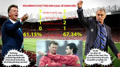 Louis Van Gaal vs. Jose Mourinho: Cuộc chiến thầy trò!
