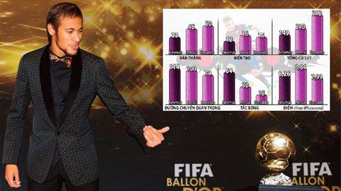 Cuộc đua QBV FIFA 2015: Neymar không là số 1 cũng phải là số 2