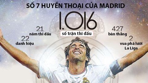 Infographic: Choáng với những cột mốc sự nghiệp của Raul