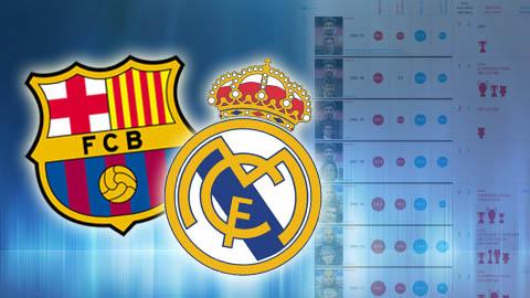 Infographic: So sánh Barcelona và Real Madrid trong 1 thập niên vừa qua