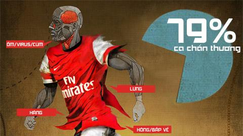 Infographic: Nỗi ám ảnh chấn thương của Arsenal