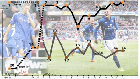 Chelsea và Leicester đang hoán đổi vị trí cho nhau