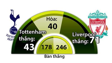 18h30 ngày 15/9, trực tiếp Tottenham vs Liverpool