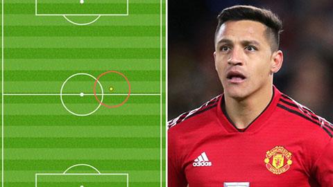 Thống kê chỉ ra Sanchez 'ăn hại' như thế nào trước Man City
