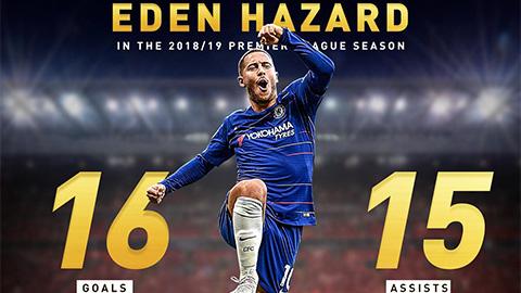 Lập cú đúp kiến tạo, Hazard mang về một loạt kỷ lục
