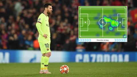 Messi bất đắc dĩ đóng vai 'người vô hình' ở Anfield