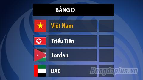 Bốc thăm VCK U23 châu Á 2020: Việt Nam rơi vào bảng dễ thở