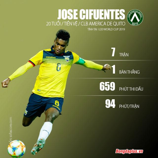 Jose Cifuentes