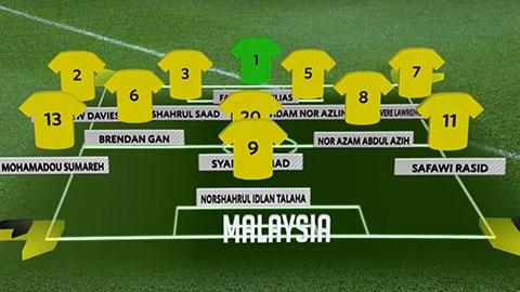 Sơ đồ ra sân của Malaysia khi gặp UAE