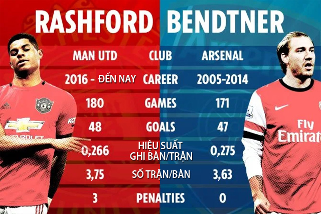So sánh Rashford với Bendtner