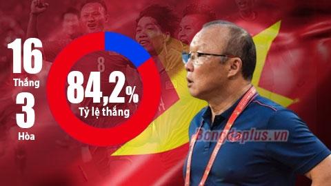 Việt Nam của thầy Park đã khiến Đông Nam Á bại trận thế nào?
