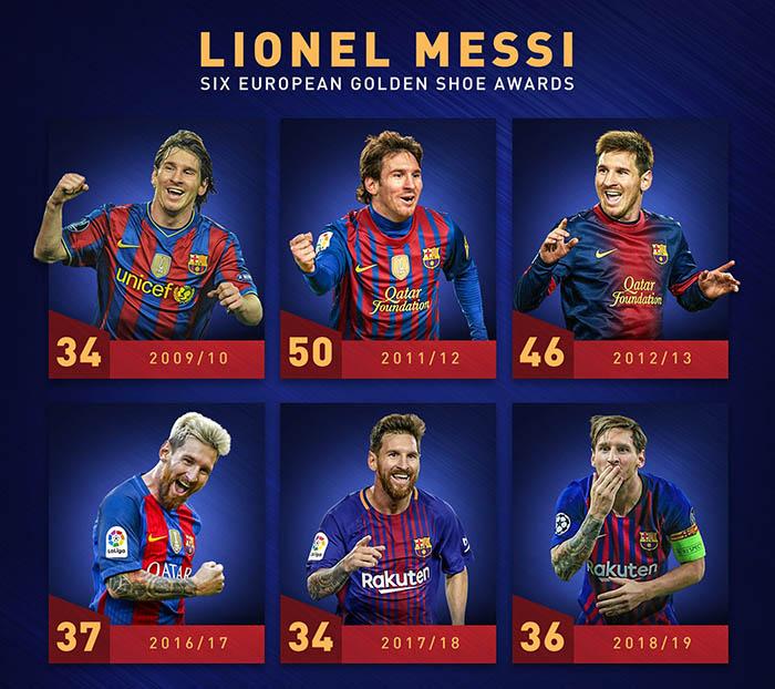 Bên cạnh đó, Messi cũng là cầu thủ đầu tiên trong lịch sử giành Chiếc giày Vàng châu Âu