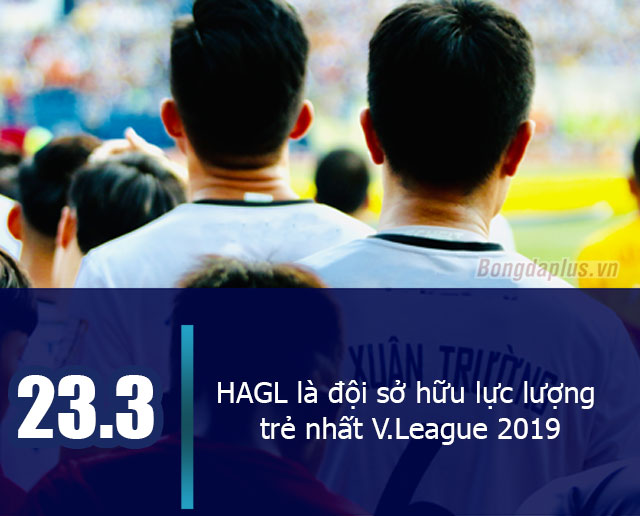 HAGL vẫn là đội sở hữu lực lượng trẻ nhất V.League 2019 với độ tuổi trung bình là 23,3