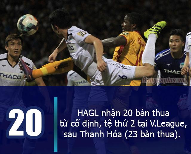 HAGL nhận 20 bàn thua từ các tình huống cố định, tệ thứ 2 tại V.League, sau Thanh Hóa (23 bàn thua)
