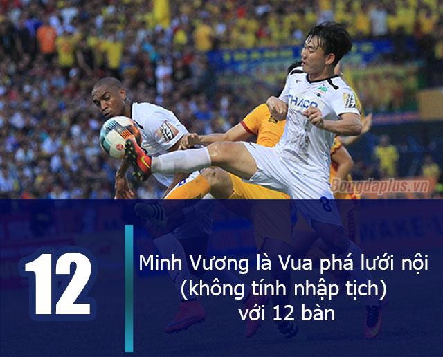 Minh Vương là Vua phá lưới nội (không tính trường hợp nhập tịch) với 12 bàn