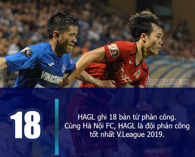 HAGL ghi 18 bàn từ những tình huống phản công. Cùng với Hà Nội FC, HAGL là đội phản công tốt nhất V.League 2019