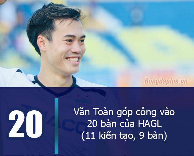 Văn Toàn góp công vào 20 bàn của HAGL (11 kiến tạo, 9 bàn), chỉ kém Omar của Hà Nội FC (15 bàn, 8 kiến tạo)