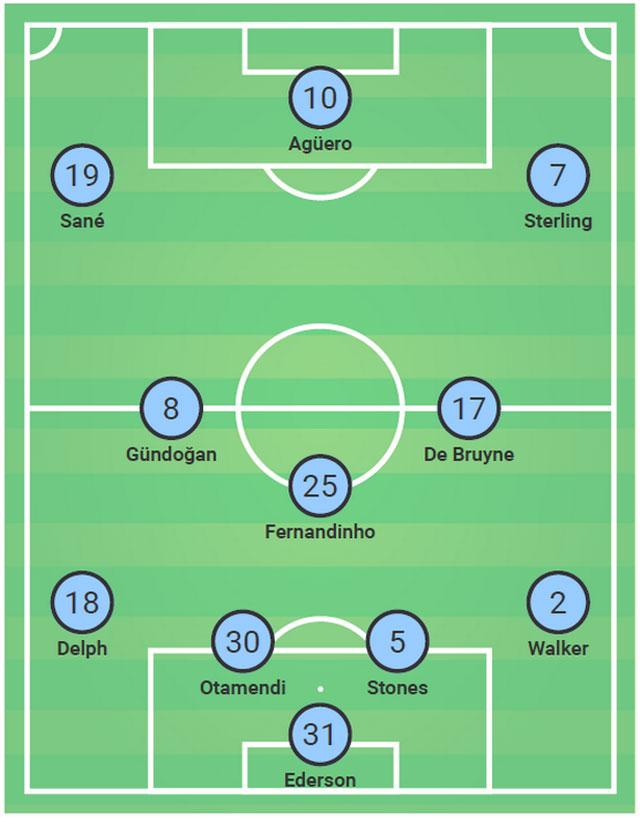 Sơ đồ 4-3-3 mà Guardiola áp dụng và để thua Liverpool 4-3