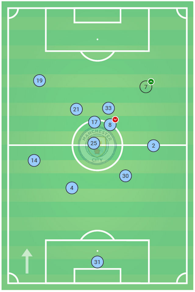 Vị trí trung bình của Man City trong trận thua Liverpool với tỷ số 3-0
