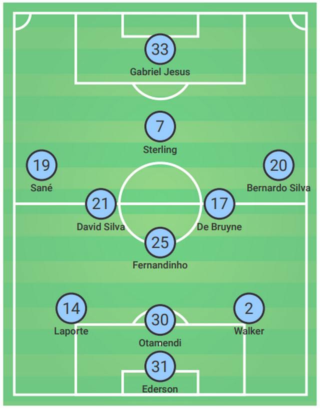 Guardiola sử dụng sơ đồ 3-5-1-1 khi tiếp đón Liverpool ở trận lượt về tứ kết Champions League