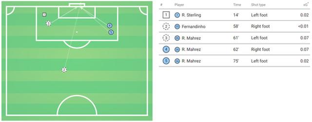 Biểu đồ các pha dứt điểm của Man City trong trận hòa 0-0 tại Anfield