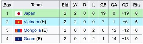 Việt Nam phải thắng Nhật Bản thì mới đứng đầu bảng J của vòng loại U19 châu Á 2020