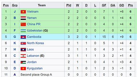 Xếp hạng các đội nhì của vòng loại sau 2 lượt trận