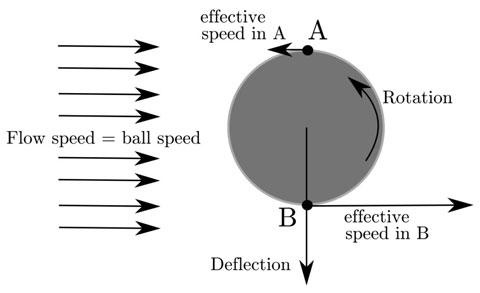Biểu diễn hiệu ứng Magnus trên trái bóng