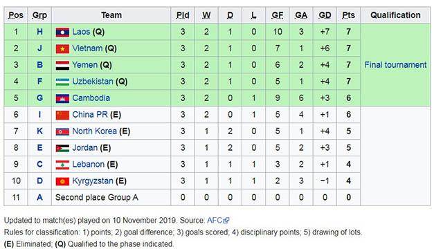Bảng xếp hạng 11 đội đứng nhì