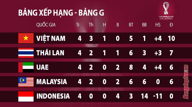 Xếp hạng bảng G sau loạt trận thứ 4