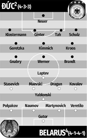 Nhận định bóng đá Đức vs Belarus, tructiepbongda lúc 02h45 ngày 17/11