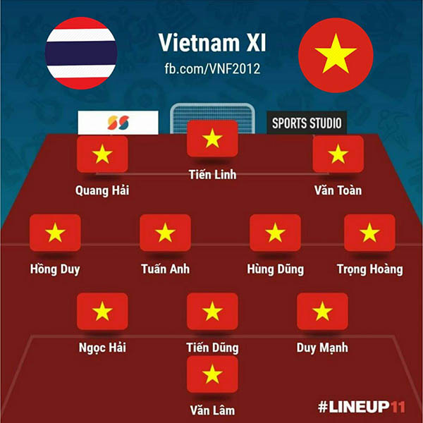 Đội hình xuất phát của ĐT Việt Nam ở trận hòa 0-0 trên sân Thái Lan