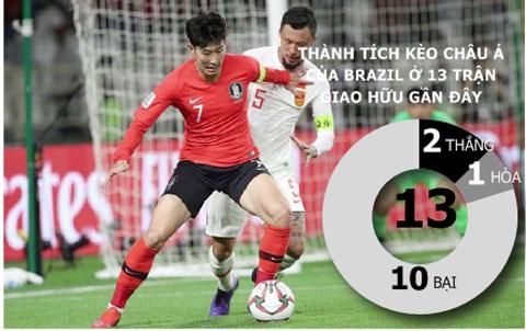 Hàn Quốc (áo đỏ) sẽ không thua đậm Brazil tối nay