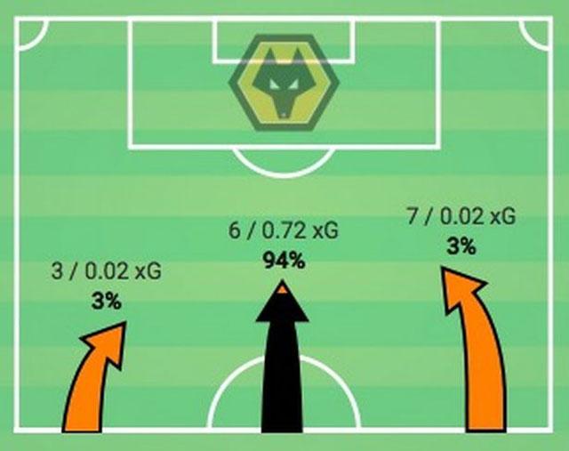 Wolves tấn công Man City đa số ở trung lộ trong chiến thắng 2-0 tại Etihad