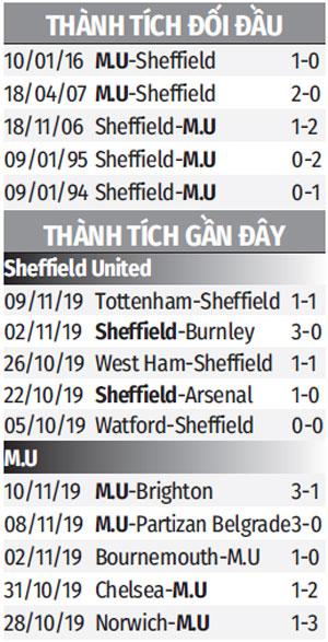 Thống kê đối đầu Sheffield Utd vs Manchester United