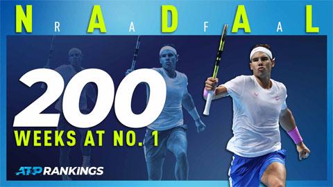 Nadal chạm mốc 200 tuần ở ngôi số 1 thế giới