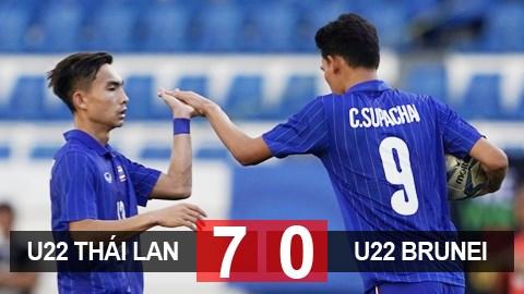 U22 Thái Lan 7-0 U22 Brunei: 'Voi chiến' trút mưa gôn rửa hận