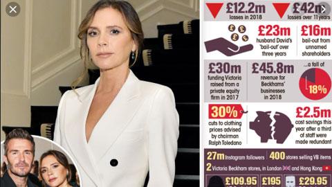 Hậu trường sân cỏ 30/11:  Công ty thời trang của vợ Beckham lỗ 12 triệu bảng