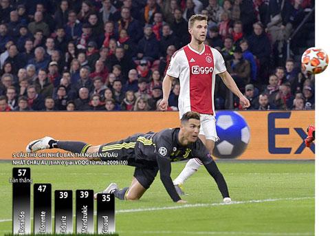 Ronaldo đã ghi được tổng cộng 57 bàn thắng từ đánh đầu
