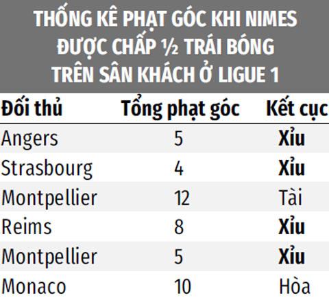5/6 trận sân khách gần đây mà Nimes được chấp 1/2 trái bóng đều xỉu phạt góc