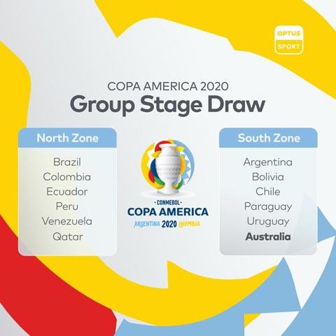 Các bảng đấu tại Copa America 2020